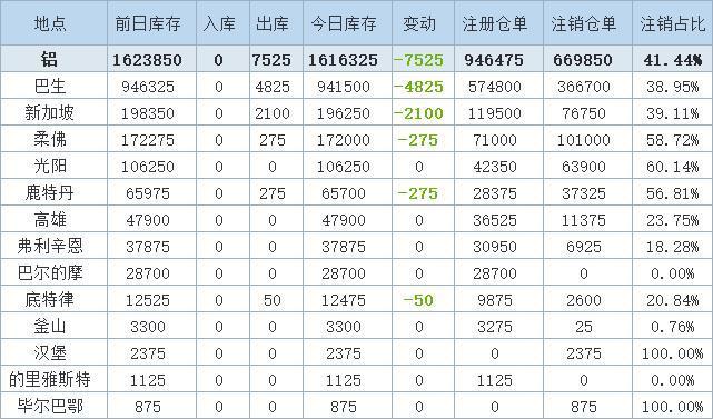 6月23日LME金属库存及注销仓单数据