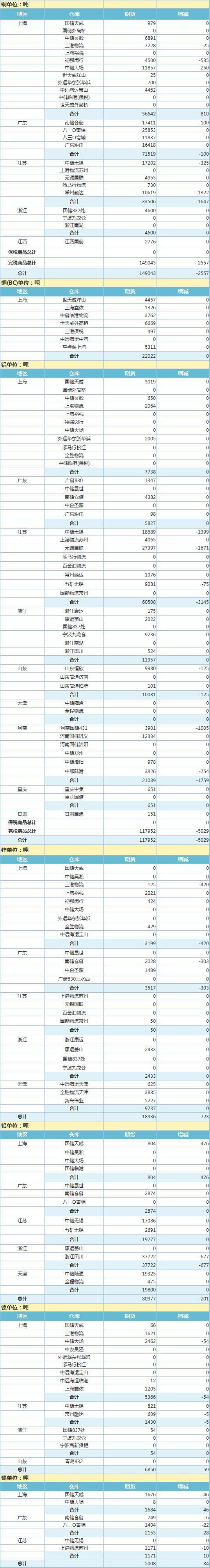 6月2日上海期 货交 易所金属库存日报