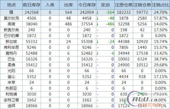 6月7日LME金属库存及注销仓单数据
