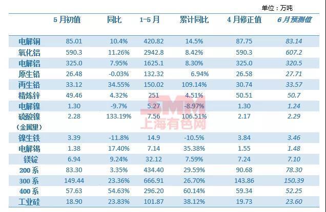 2021年5月SMM中国金属产量数据发布