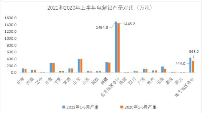 2021年上半年氧化铝地区供应结构分析与后市展望