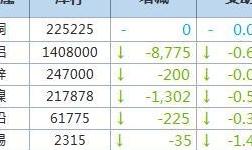 7月27日LME金属库存及注销仓单数据