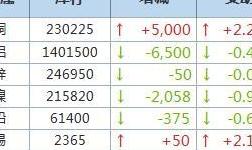 7月28日LME金属库存及注销仓单数据