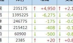 7月29日LME金属库存及注销仓单数据