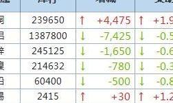 7月30日LME金属库存及注销仓单数据
