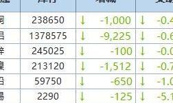 8月2日LME金属库存及注销仓单数据