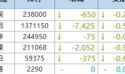 8月3日LME金属库存及注销仓单数据