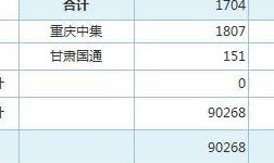 8月3日上海期 货交 易所金属库存日报