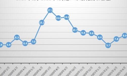 6月未锻轧的铝合金进口量为8.999万吨,环比5月增加3.23%