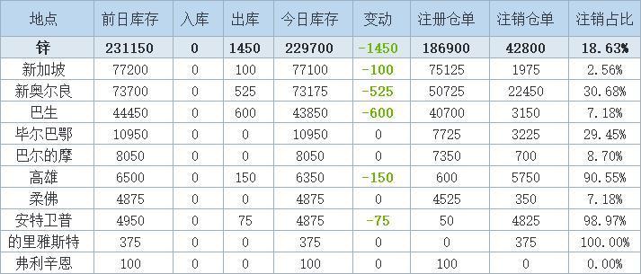 9月14日LME金属库存及注销仓单数据