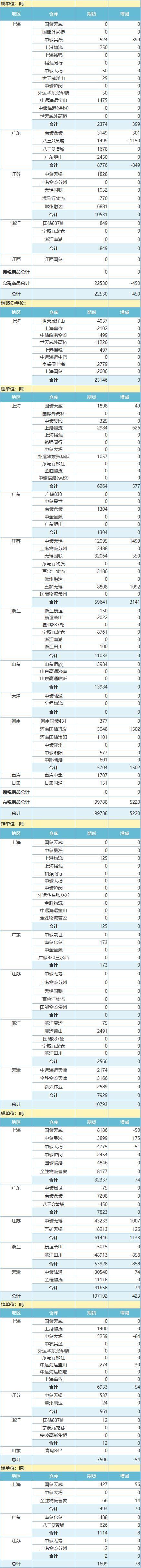 9月14日上海期 货交 易所金属库存日报