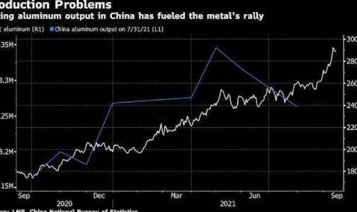 铝价飙升之际 美国Z大铝企计划重启巴西Alumar铝厂