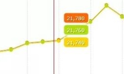 铝价和各种原料暴涨创纪录!下游企业亏损累累