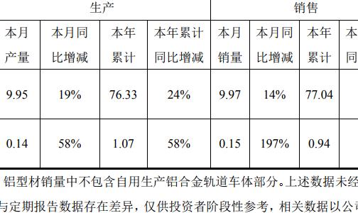 明泰铝业:8月铝板带箔生产9.95万吨 同比增长19%