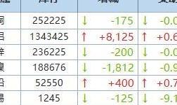 9月3日LME金属库存及注销仓单数据