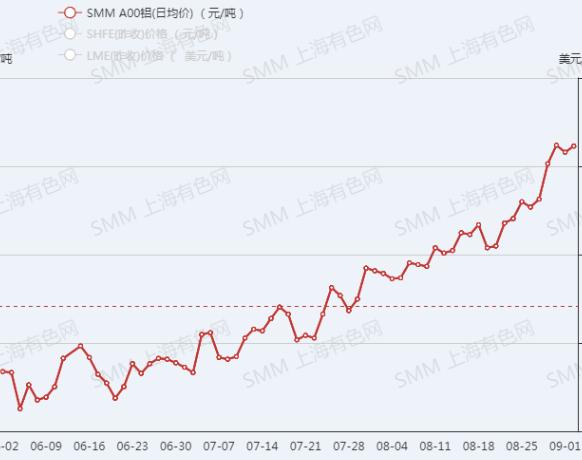 【SMM月度展望】铝价8月刷13年新高 9月基本面存较多变数