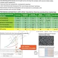 氧化鋁 氮化硼 無機導熱填料 大日精化