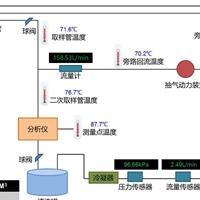 STS烟气排放连续检测系统
