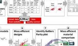 如何在大数据时代合理分析汽车产品与零件的轻量化水平?