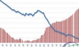 铝市需求令人担忧 沪铝库存居高不下伦铝库存也涨了