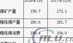 全球1月镍市供应缺口扩大至1.58万吨